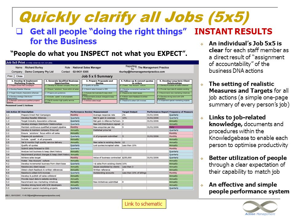 Quickly clarify all Jobs (5x5)