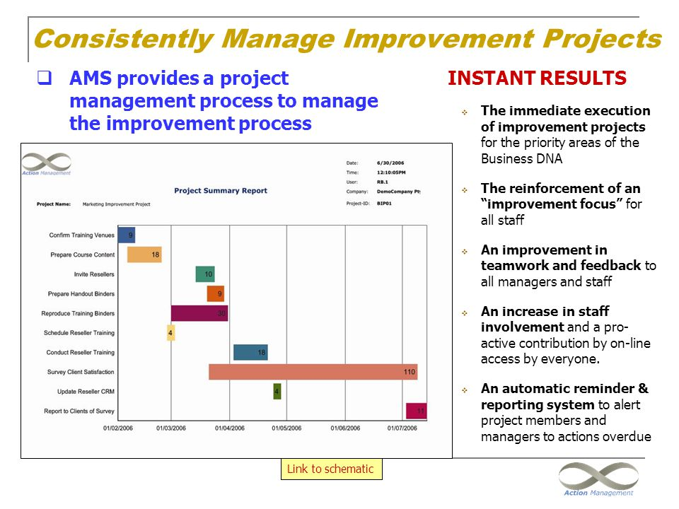Consistently Manage Improvement Projects
