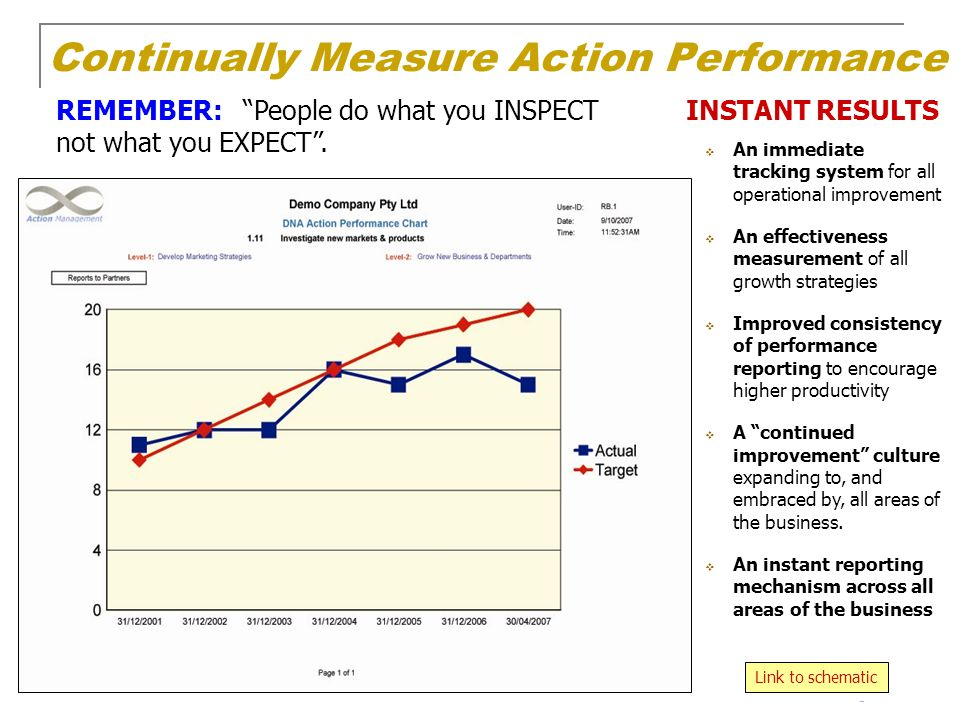 Continually Measure Action Performance