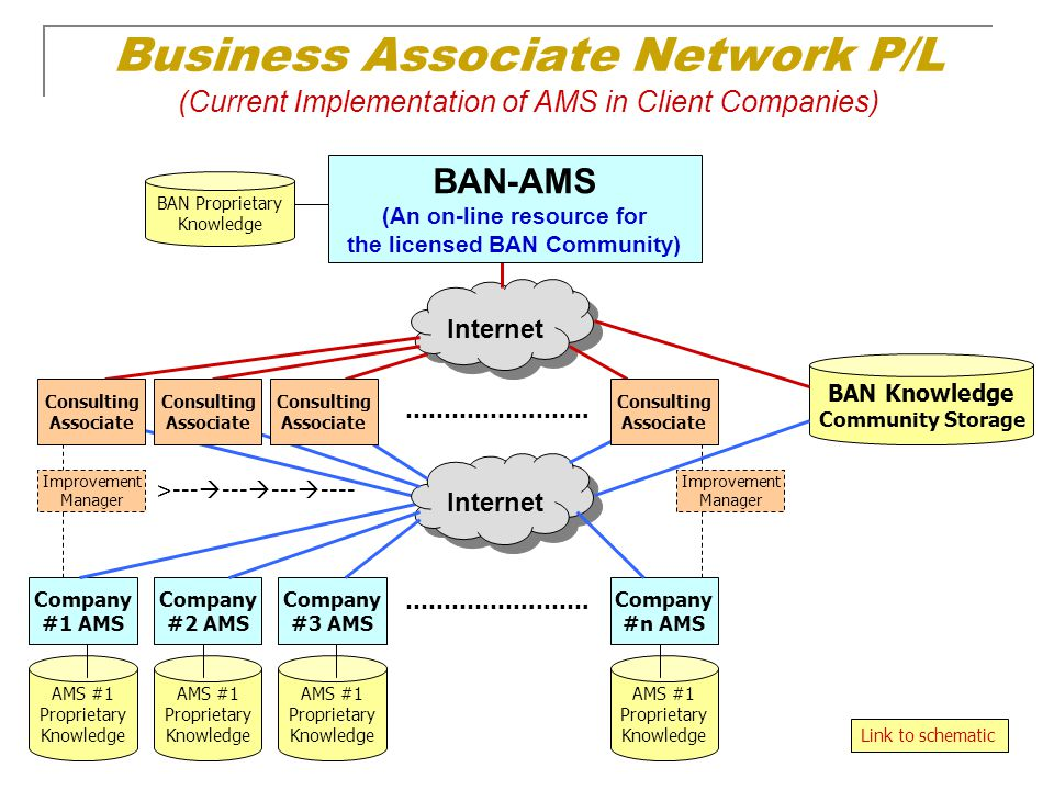 (An on-line resource for the licensed BAN Community)