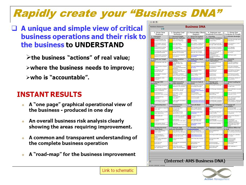 Rapidly create your Business DNA