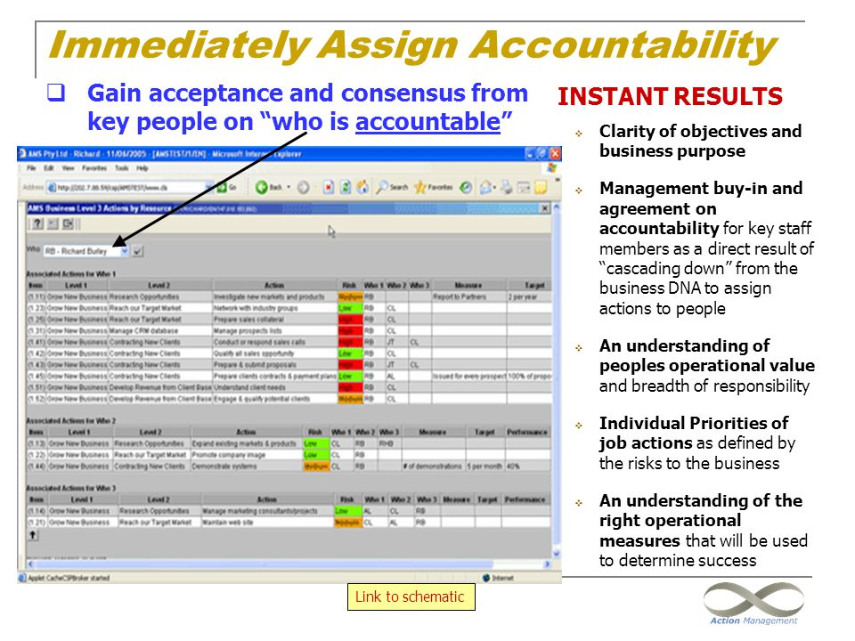 Immediately Assign Accountability