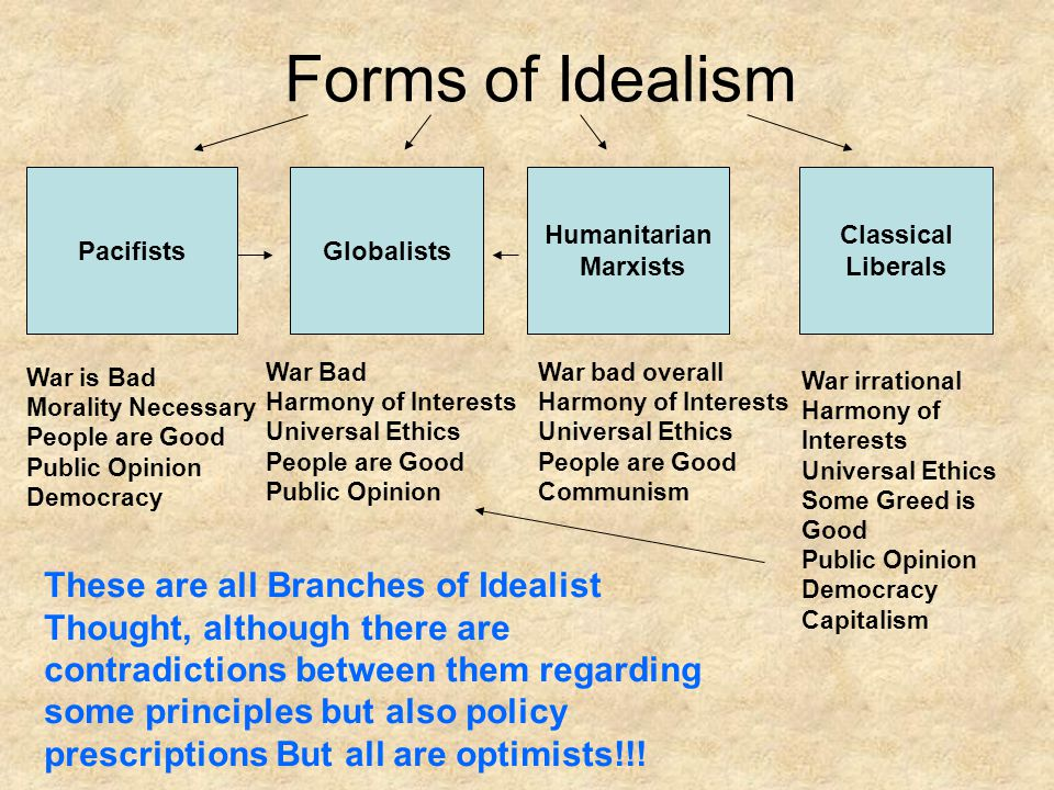 Forms of Idealism Pacifists. Globalists. Humanitarian. Marxists. Classical. Liberals. War is Bad.