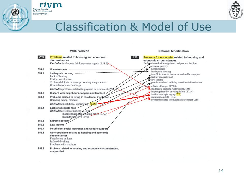 Classification & Model of Use