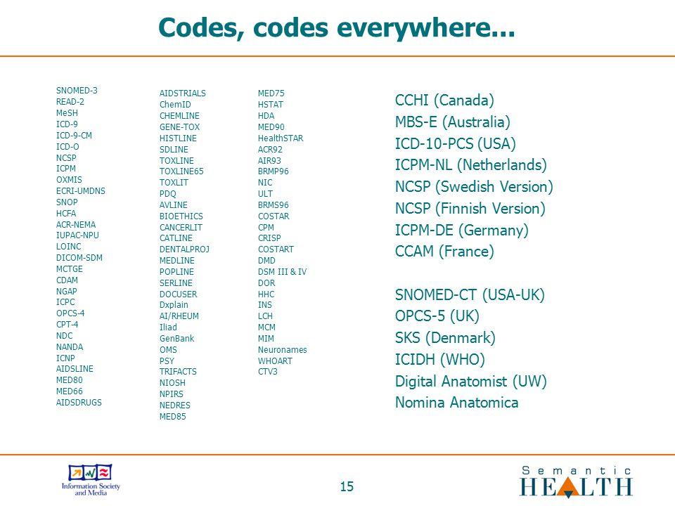 Codes, codes everywhere...