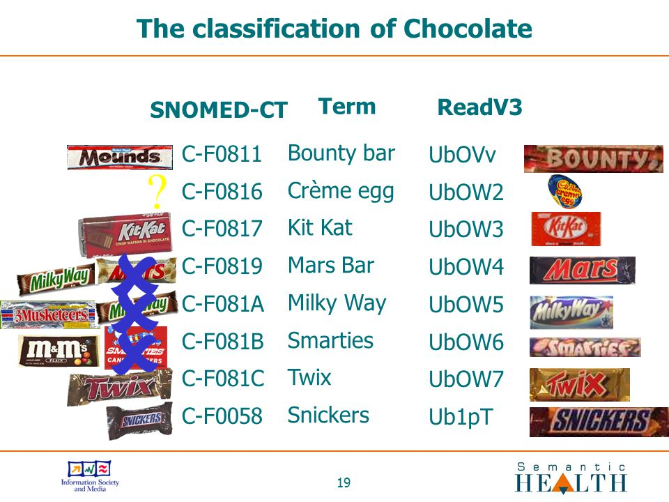 The classification of Chocolate