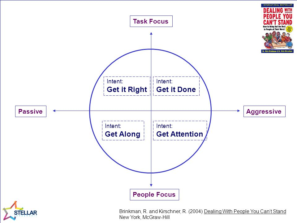 Get it Right Get it Done Get Along Get Attention Task Focus