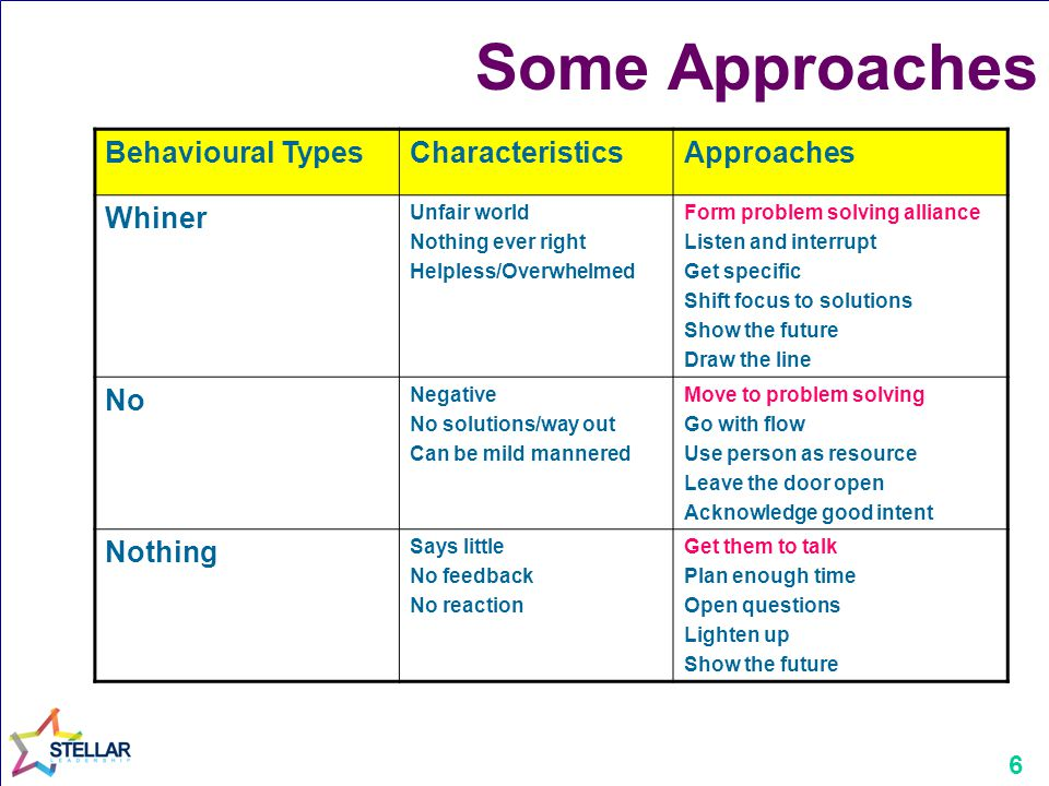 Some Approaches Behavioural Types Characteristics Approaches Whiner No