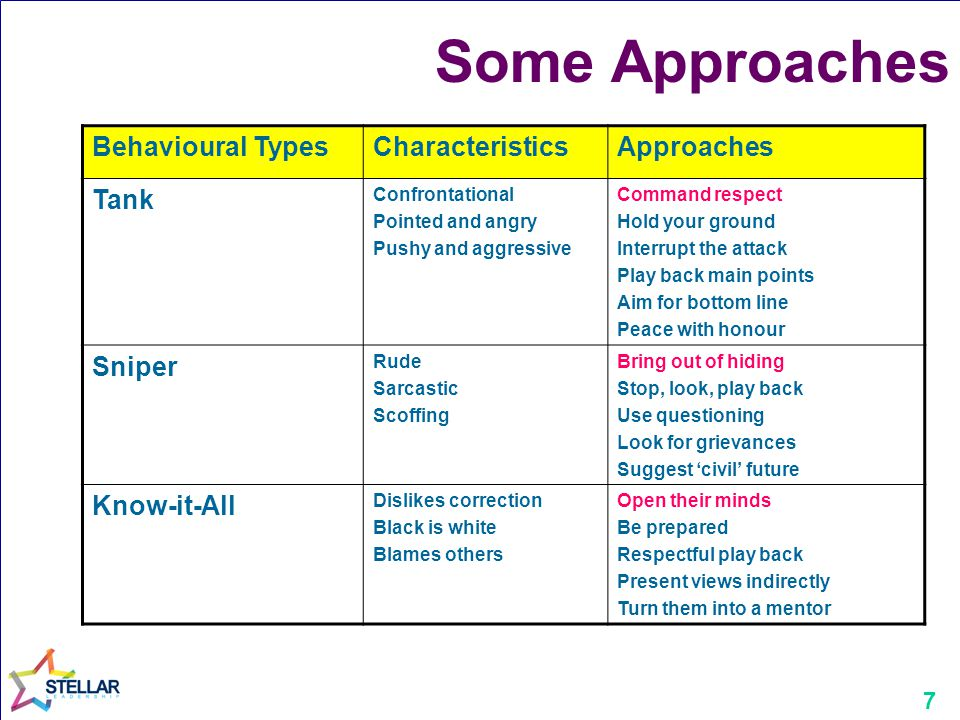 Some Approaches Behavioural Types Characteristics Approaches Tank
