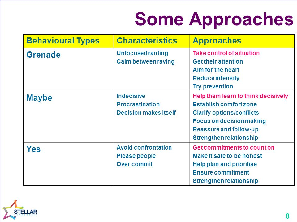 Some Approaches Behavioural Types Characteristics Approaches Grenade