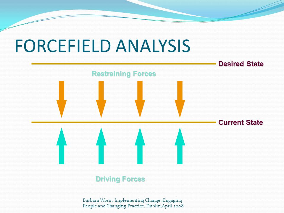 FORCEFIELD ANALYSIS Desired State Restraining Forces Current State