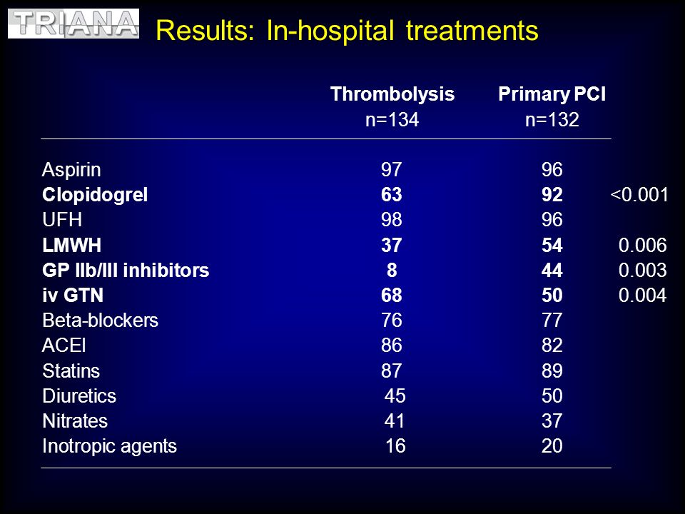 Results: In-hospital treatments