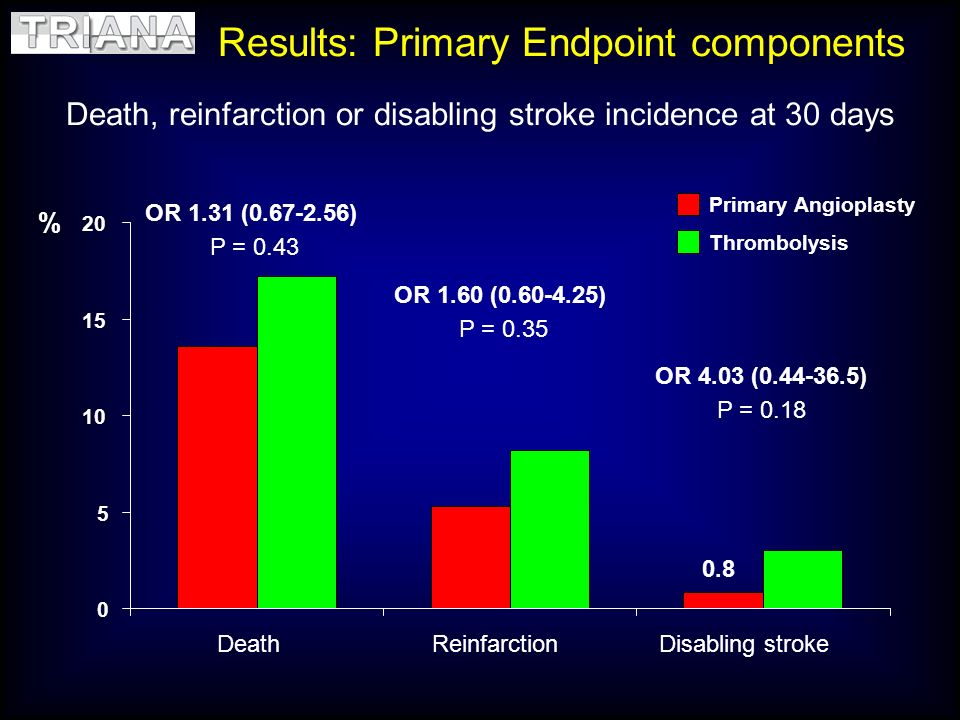 Death, reinfarction or disabling stroke incidence at 30 days