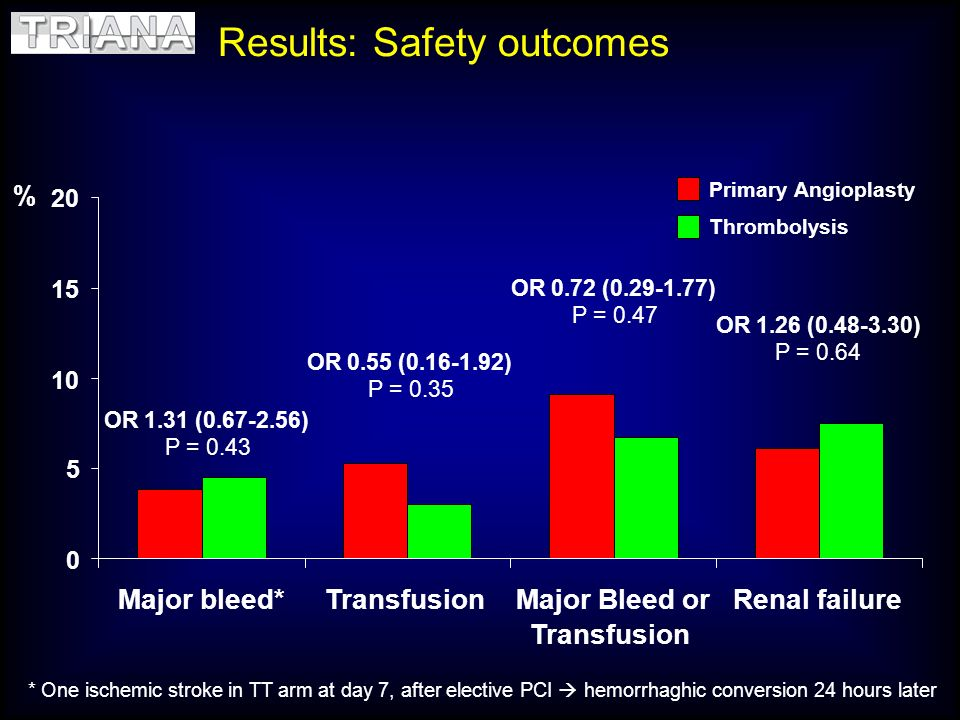 Results: Safety outcomes