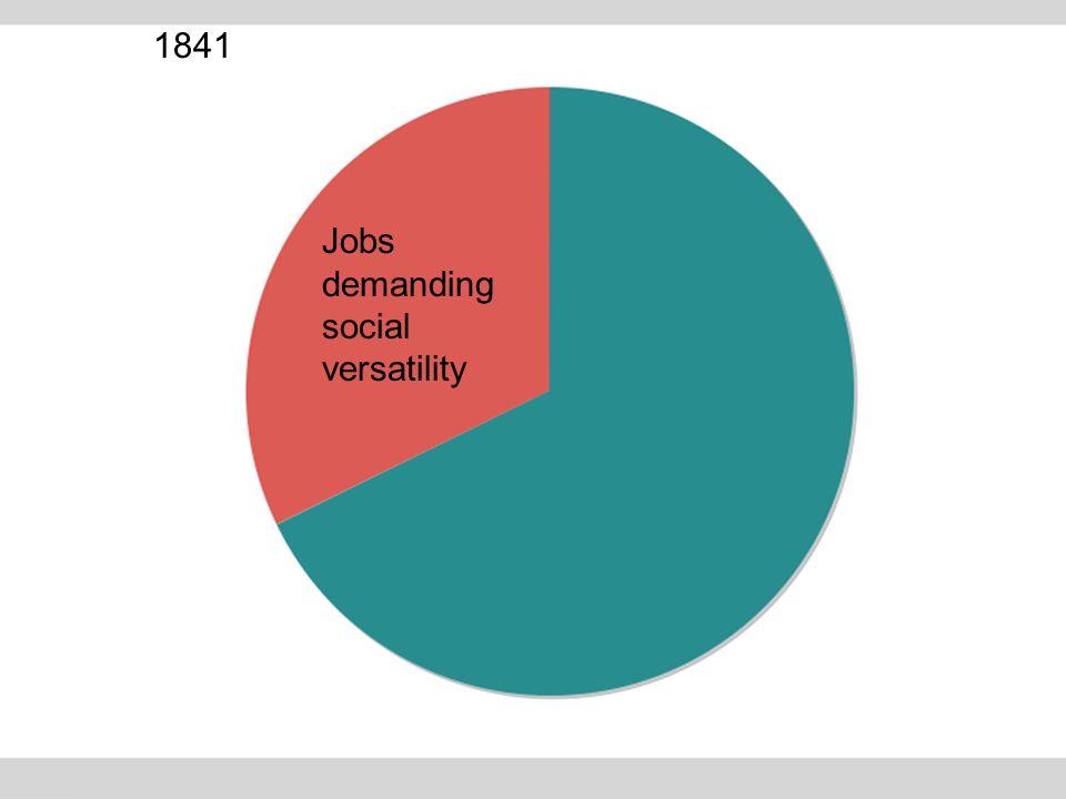 1841 Jobs demanding social versatility