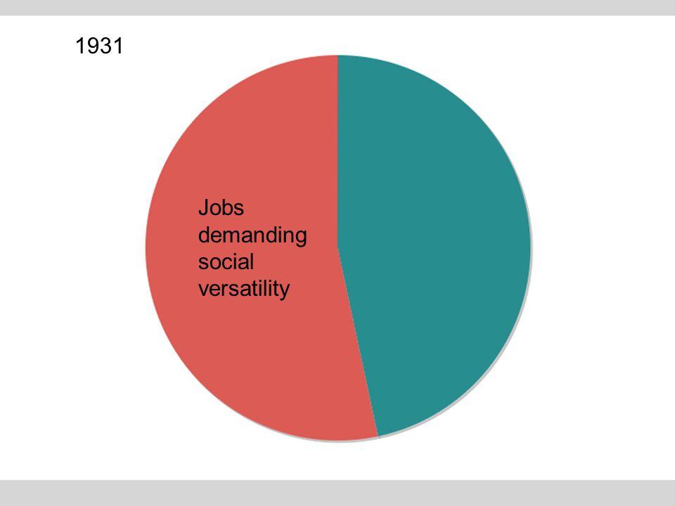 1931 Jobs demanding social versatility