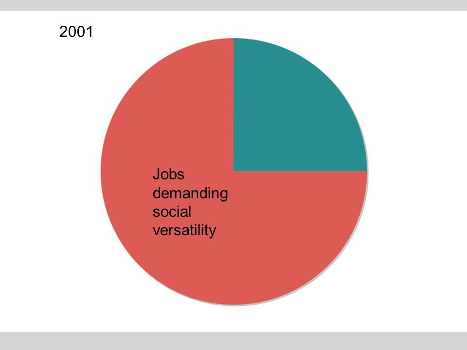 2001 Jobs demanding social versatility