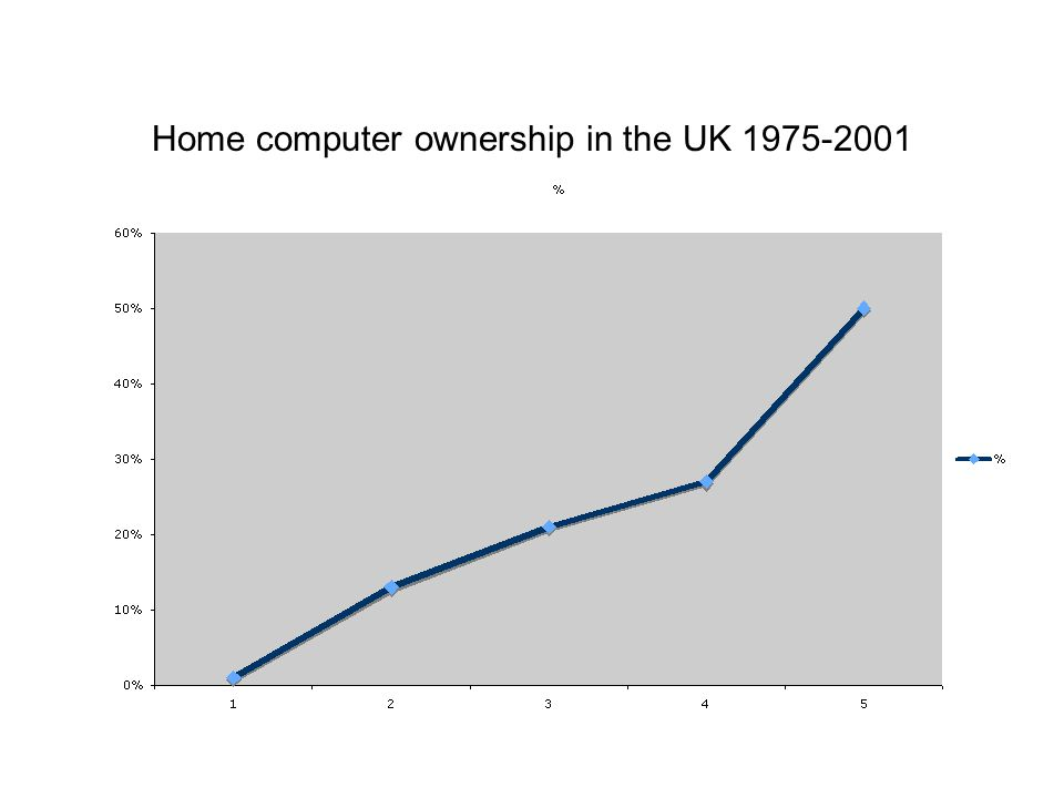 Home computer ownership in the UK 1975-2001