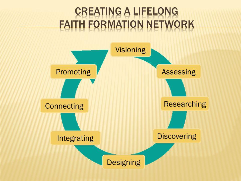Creating a Lifelong Faith Formation Network