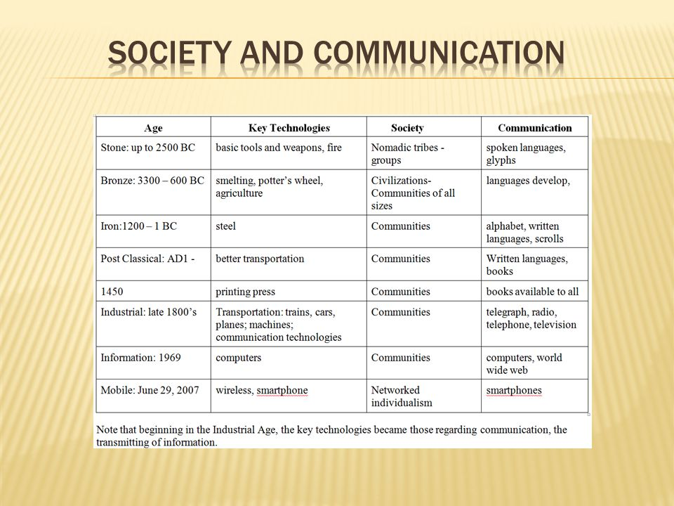 Society and Communication