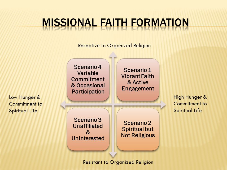 Missional Faith Formation