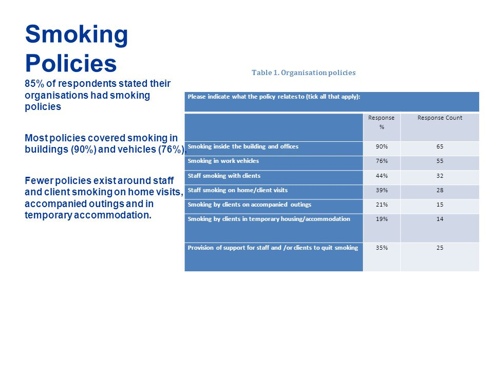 Smoking Policies Table 1. Organisation policies. 85% of respondents stated their organisations had smoking policies.