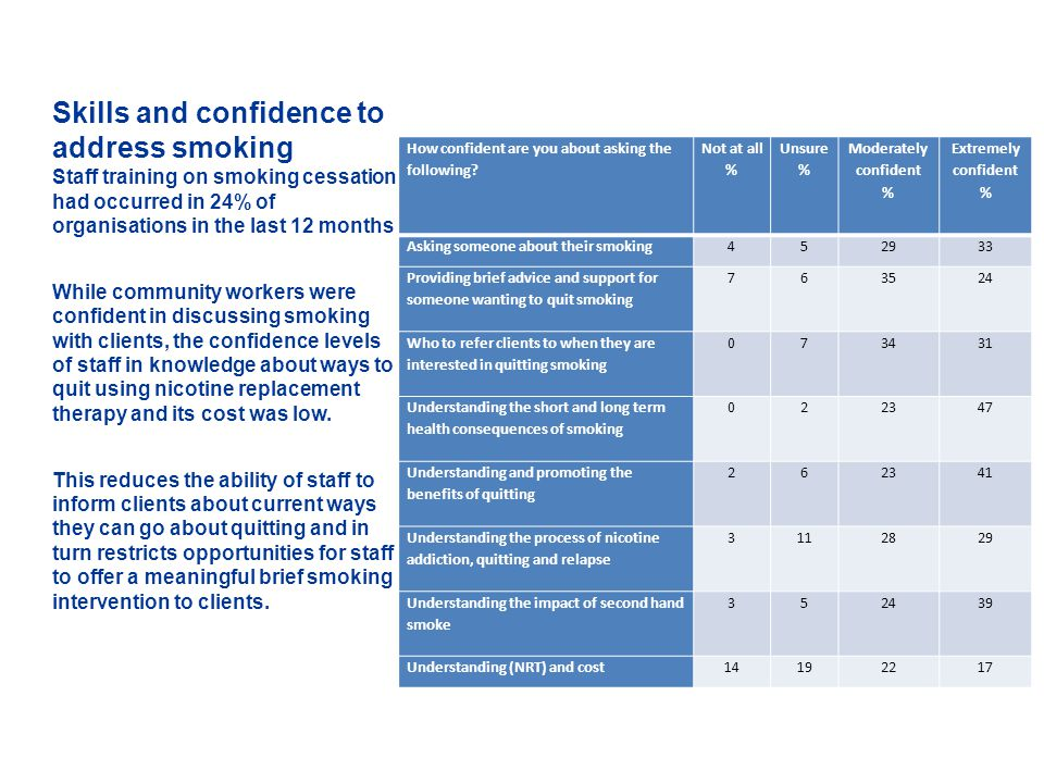 Skills and confidence to address smoking