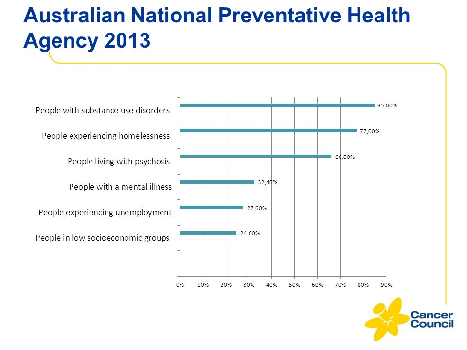 Australian National Preventative Health Agency 2013