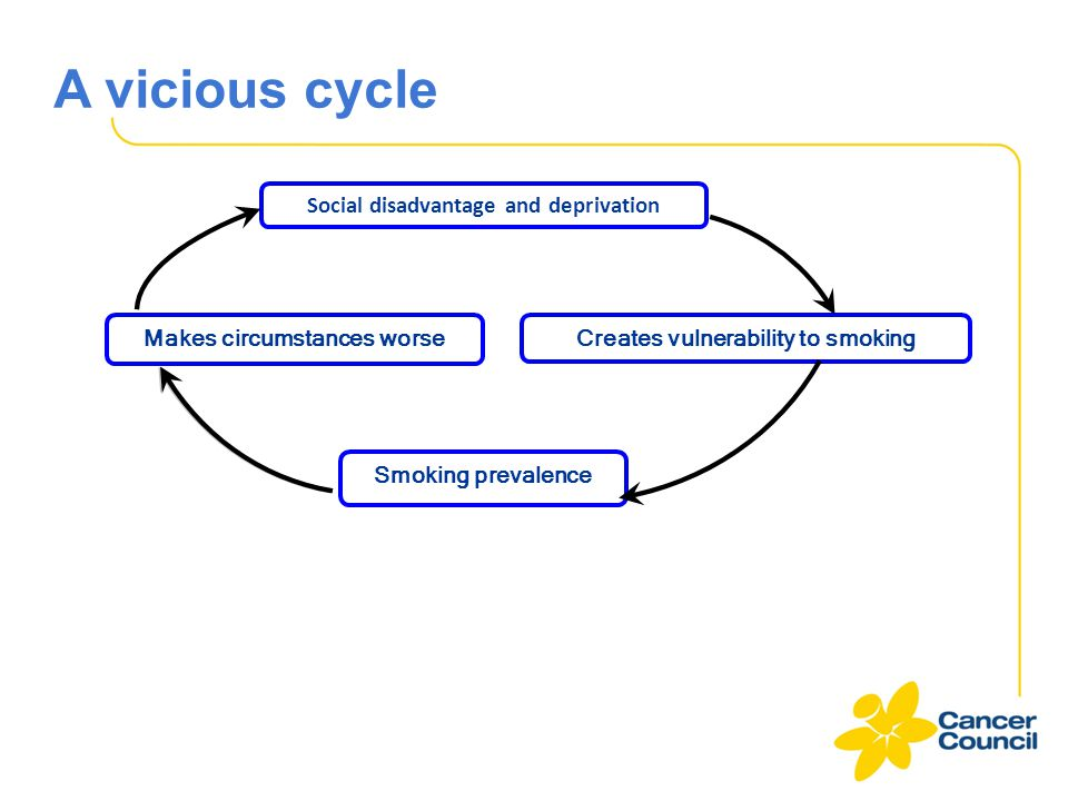 A vicious cycle Social disadvantage and deprivation