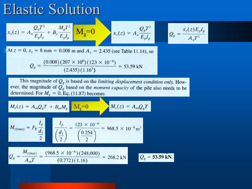 Elastic Solution Mg=0 Mg=0