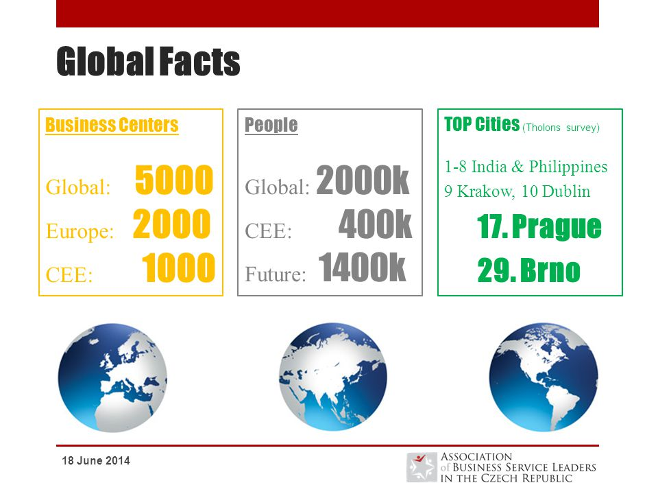 Global Facts 17. Prague 29. Brno Global: 5000 Europe: 2000 CEE: 1000