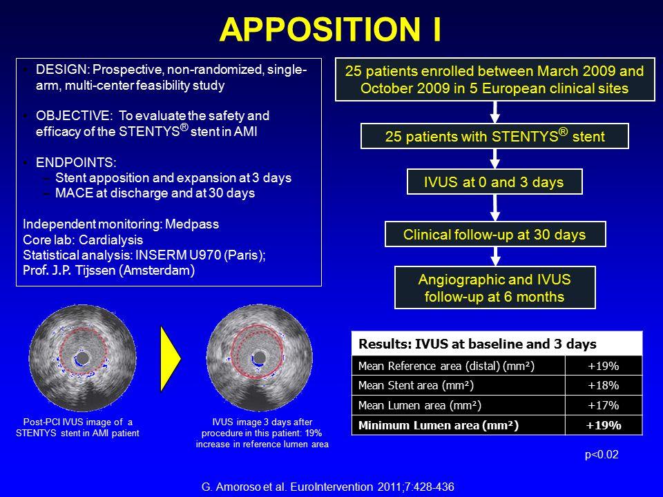 APPOSITION I DESIGN: Prospective, non-randomized, single-arm, multi-center feasibility study.
