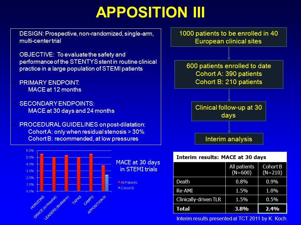 APPOSITION III DESIGN: Prospective, non-randomized, single-arm, multi-center trial.