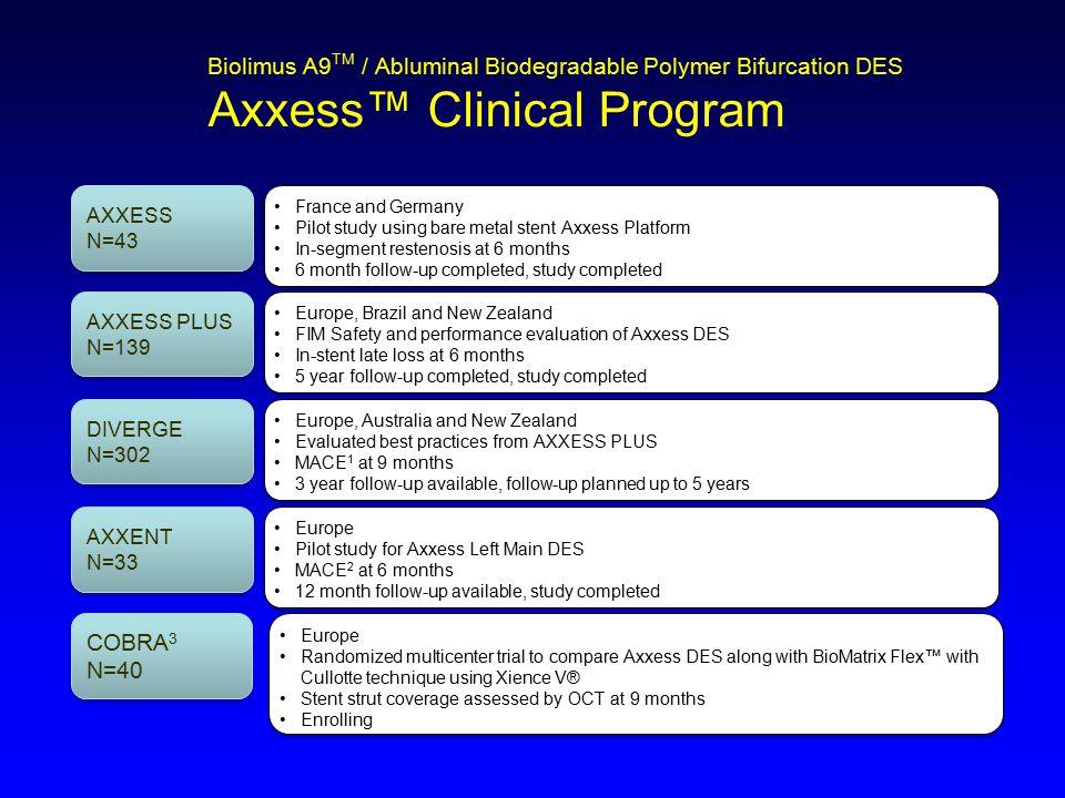 Biolimus A9TM / Abluminal Biodegradable Polymer Bifurcation DES Axxess™ Clinical Program