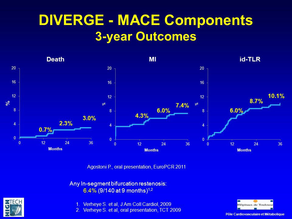 DIVERGE - MACE Components 3-year Outcomes