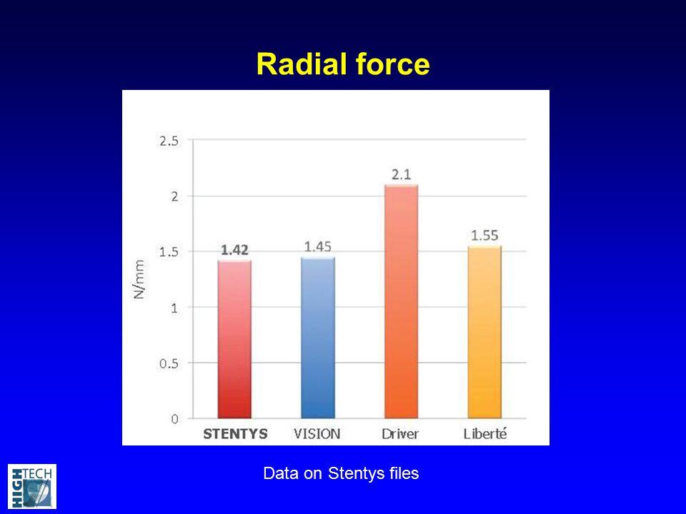 Radial force Data on Stentys files