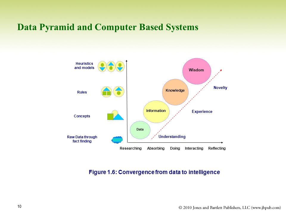 Data Pyramid and Computer Based Systems