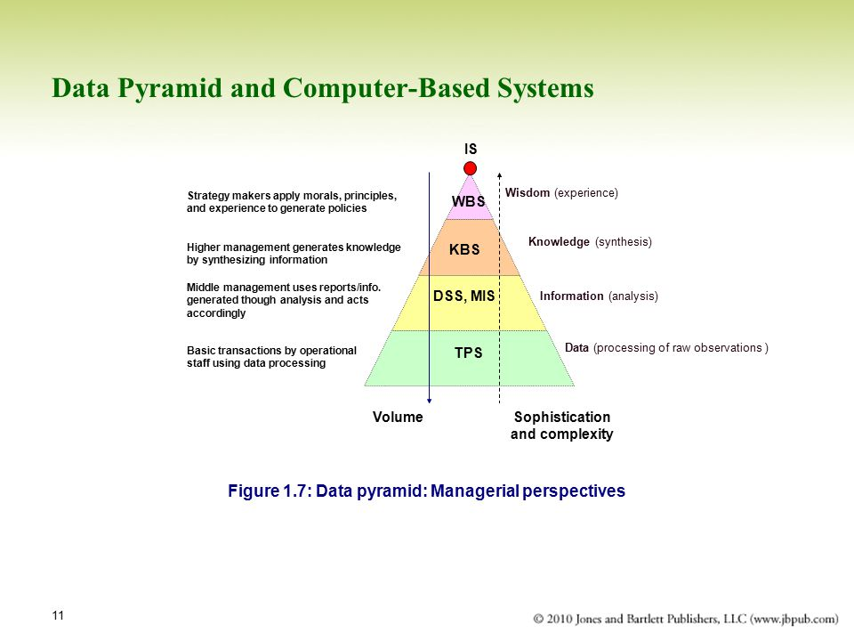 Data Pyramid and Computer-Based Systems