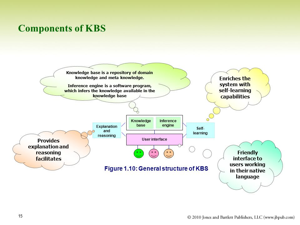 Components of KBS Figure 1.10: General structure of KBS