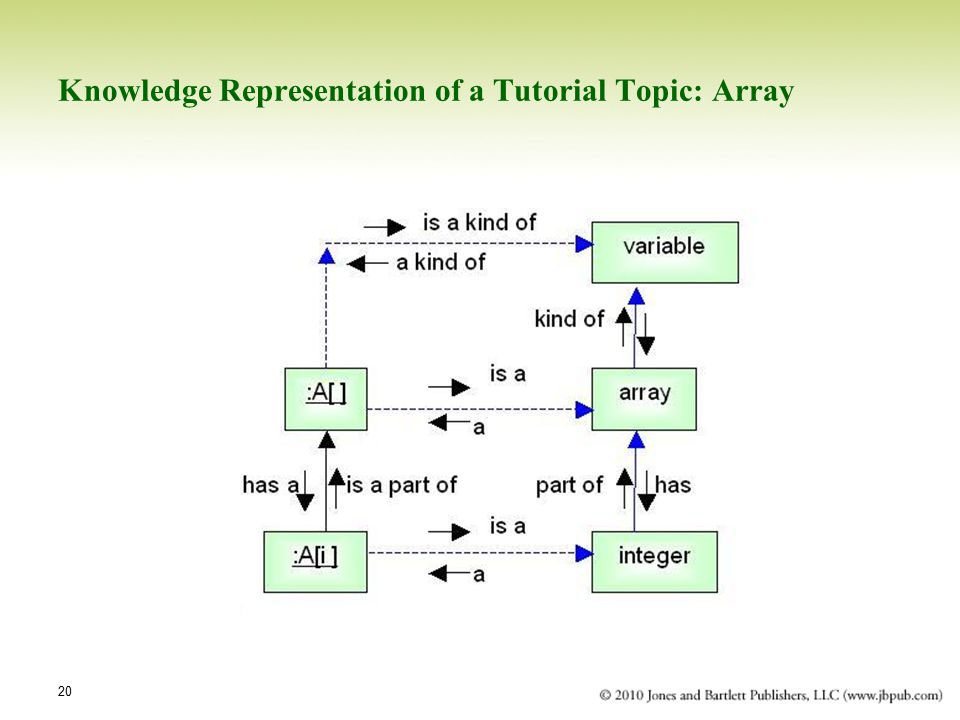 Knowledge Representation of a Tutorial Topic: Array