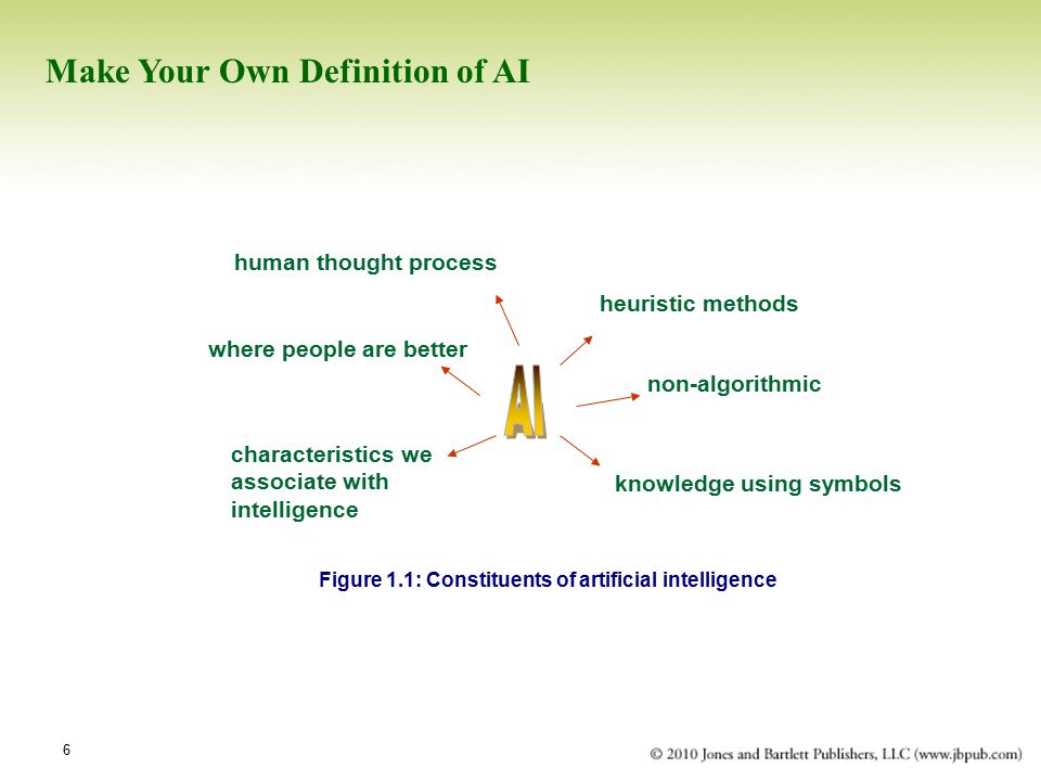 Figure 1.1: Constituents of artificial intelligence