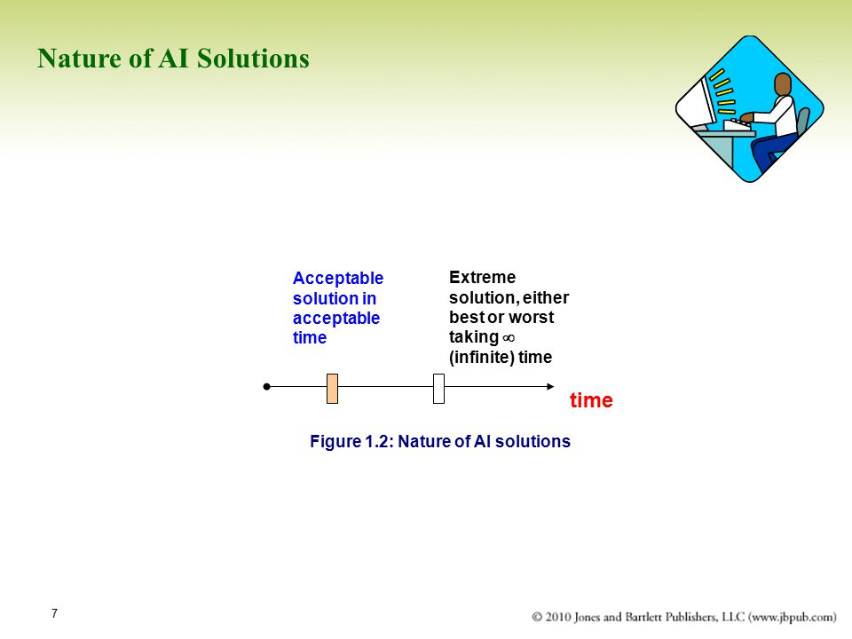 Figure 1.2: Nature of AI solutions