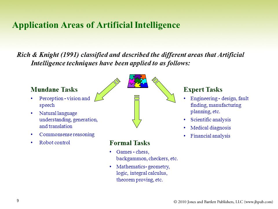 Application Areas of Artificial Intelligence