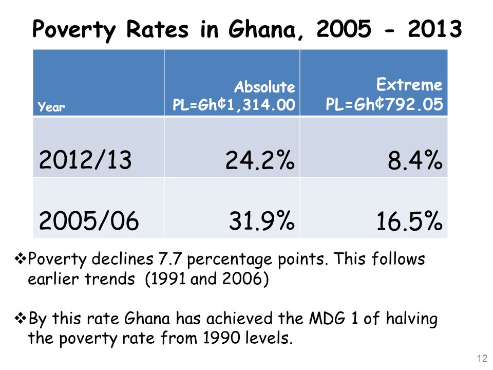 Poverty Rates in Ghana,