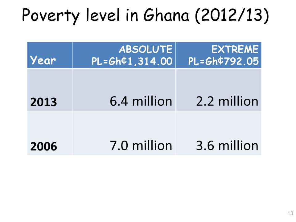 Poverty level in Ghana (2012/13)
