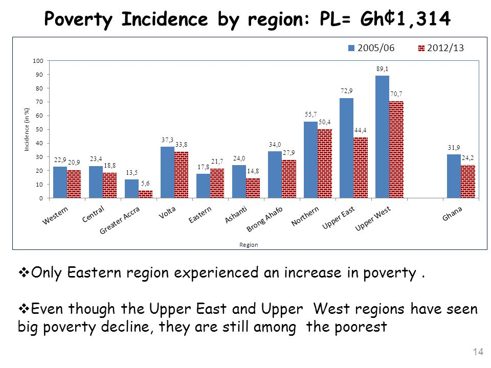 Poverty Incidence by region: PL= Gh¢1,314