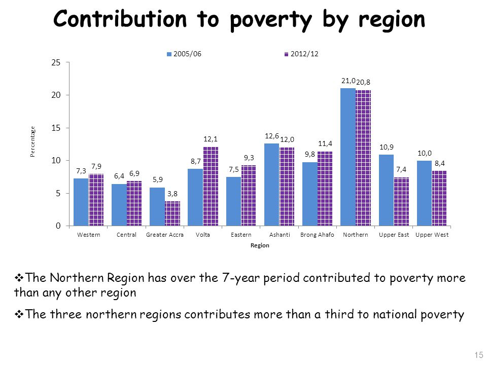 Contribution to poverty by region