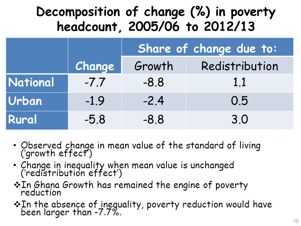 Decomposition of change (%) in poverty headcount, 2005/06 to 2012/13