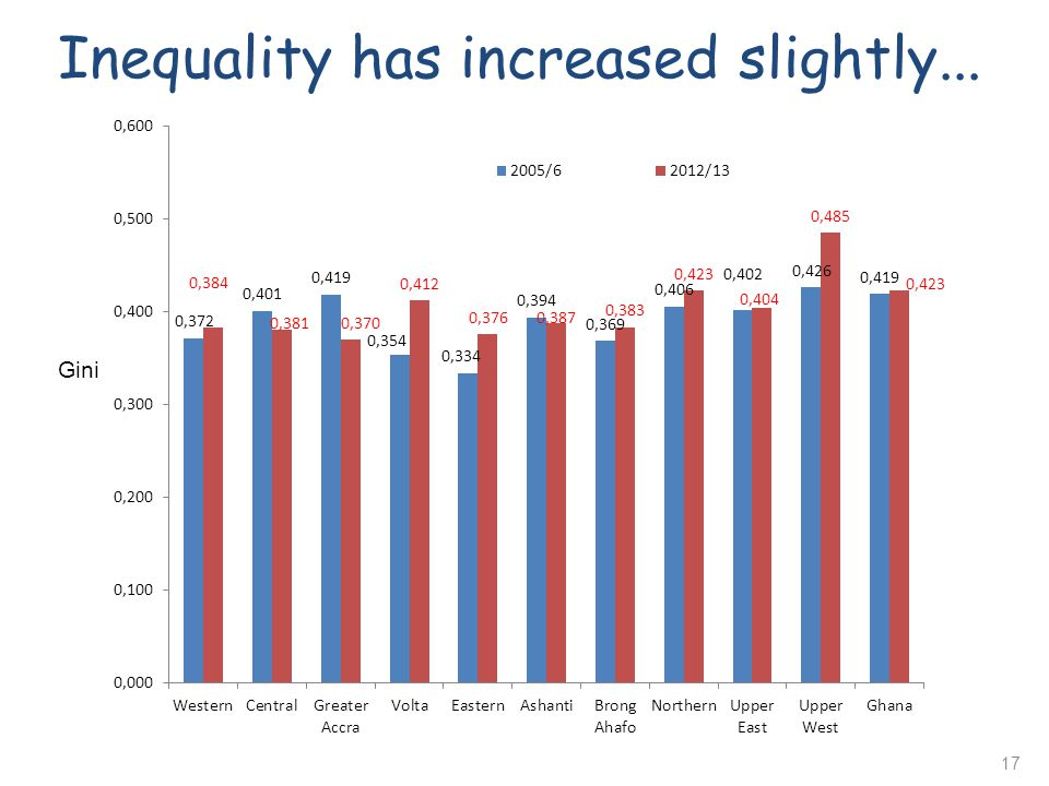 Inequality has increased slightly...