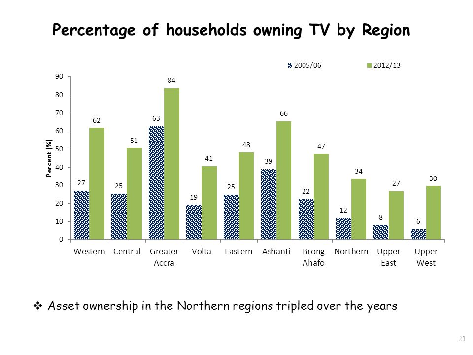 Percentage of households owning TV by Region